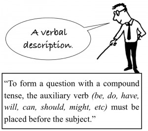 verbal description graphic grammar